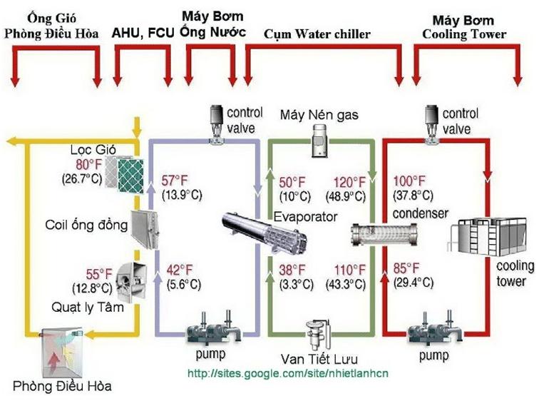 Bảo trì hệ thống Water Chiller hệ thống điều hòa trung tâm làm mát tòa nhà đơn giản, dễ hiểu, nhanh chóng. Bảo hưỡng chiller làm mát bằng nước.