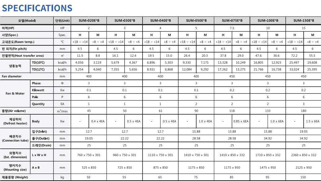 Dàn lạnh công nghiệp SUM (Low Speed Wind Type) Sungjin tiêu chuẩn Hàn Quốc 2