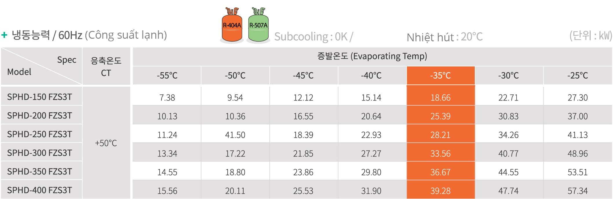 Giới thiệu chi tiết cụm máy nén dàn ngưng SPHD cấp đông nhanh hãng Sungjin. Cụm máy nén dàn ngưng Sungjin SPHD hai cấp chuyên dùng kho cấp đông Kikentech
