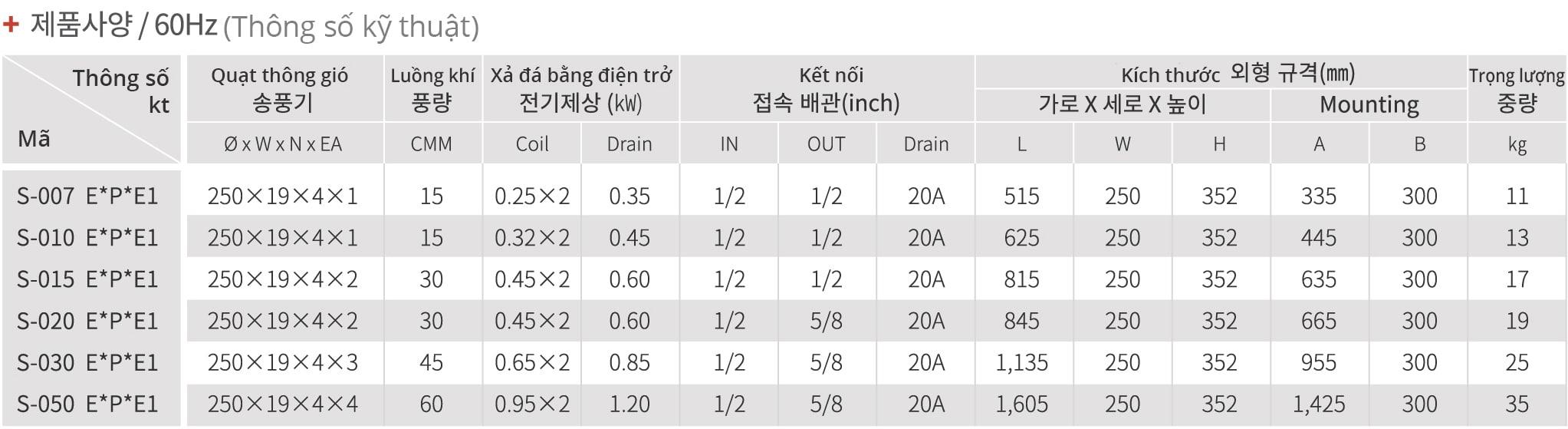 Dàn lạnh công nghiệp SUTS loại nhỏ tiết kiệm không gian lưu trữ kho lạnh, dàn lạnh Sungjin SUTS
