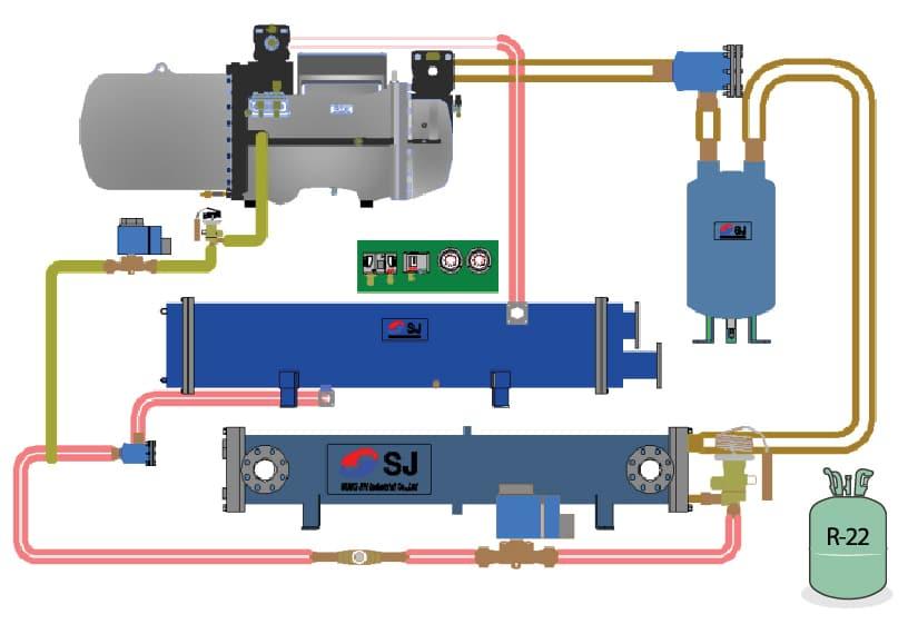 Hệ thống Chiller Sungjin hay còn gọi là hệ thống điều hòa trung tâm Sungjin là hệ thống làm mát tòa nhà bằng nước. Hệ thống điều hòa trung tâm hạ nhiệt toàn