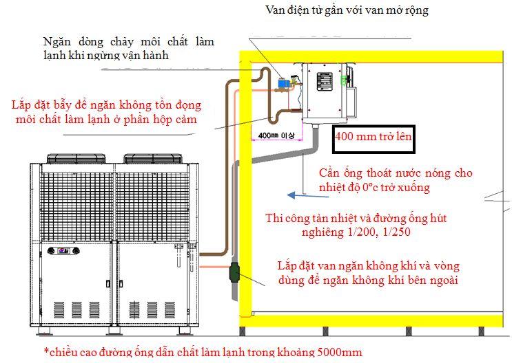 Lắp đặt kho lạnh yêu cầu thợ tay nghề cao và tuân thủ theo nhiều nguyên tắc. Lắp đặt dàn lạnh và lắp đặt cụm máy kho lạnh chính xác giúp kho lạnh hiệu quả