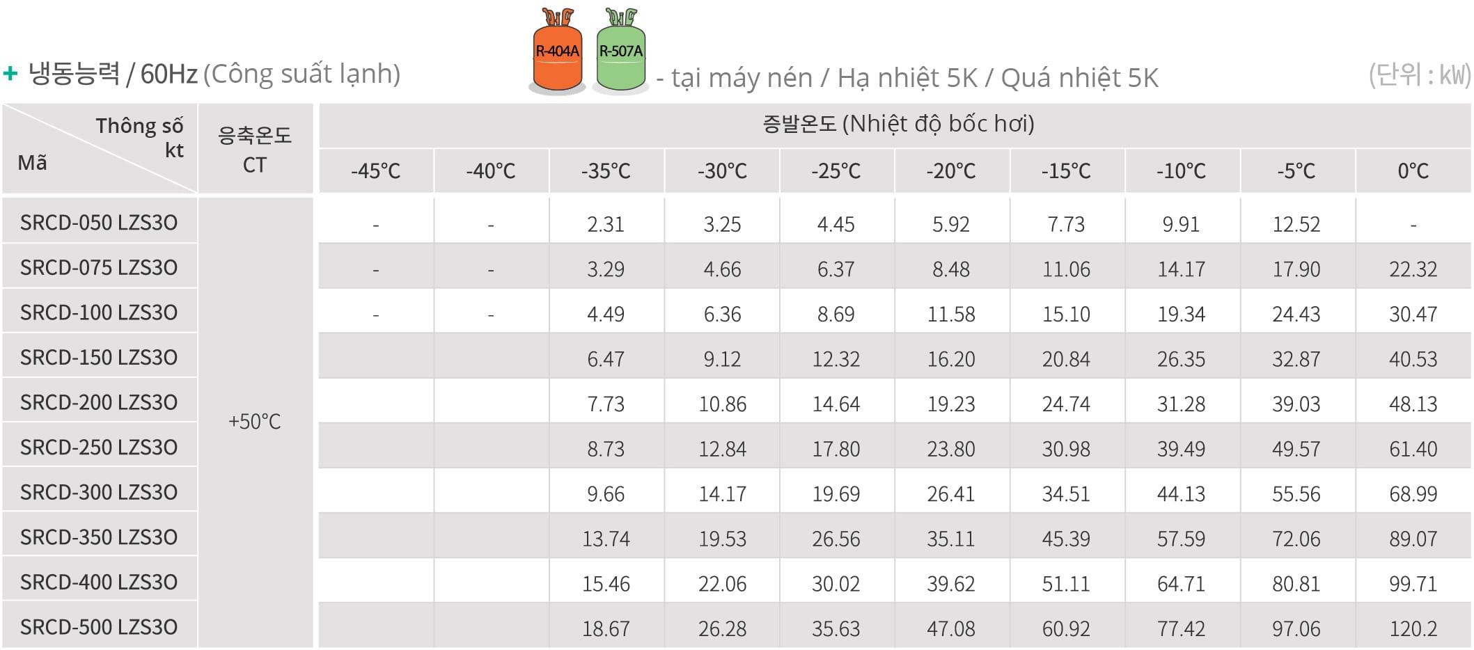 Chi tiết cụm máy nén dàn ngưng Sungjin SPHD một cấp sử dụng trong kho đông. Cụm máy nén dàn ngưng Sungjin SPHD, cụm máy nén dàn ngưng SPHD Sungjin Hàn Quốc